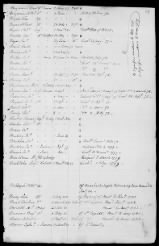 5 - List of New York Troops. 1776-1783 - Page 20