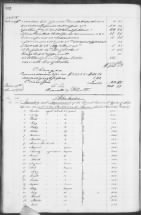 Slaves in the Estate of Thomas Sanders, Charleston, SC, Listed in Families