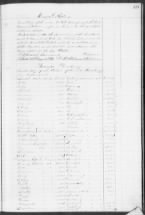 74 Slaves in the Estate of Lucia Pinckney, Barnwell, SC, 1863